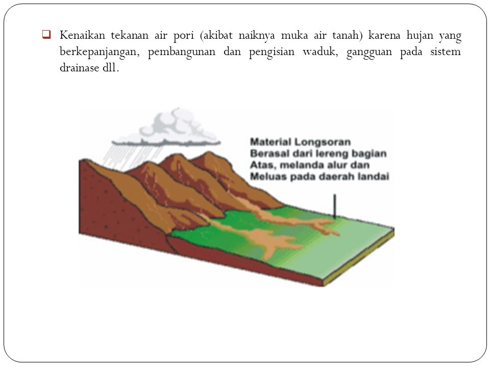  Kenaikan tekanan air pori (akibat naiknya muka air tanah) karena hujan yang berkepanjangan, pembangunan dan pengisian waduk, gangguan pada sistem dr