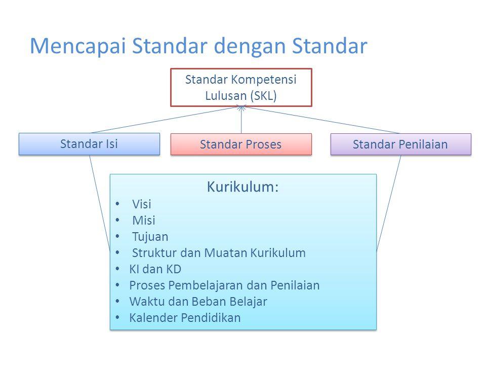 Mencapai Standar dengan Standar Standar Kompetensi Lulusan (SKL) Standar Penilaian Standar Isi Standar Proses Kurikulum: Visi Misi Tujuan Struktur dan