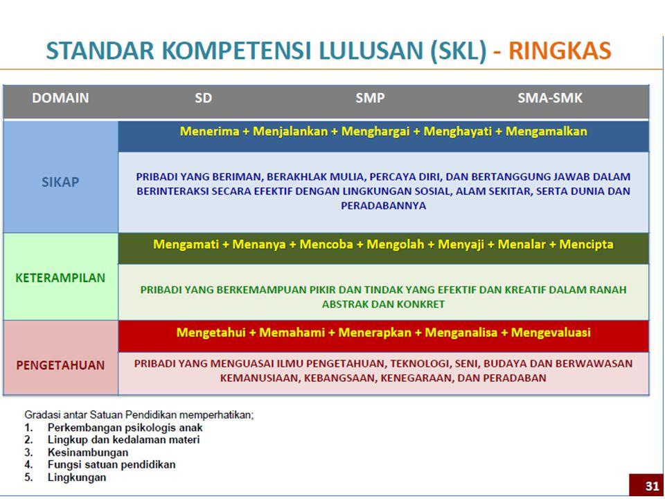 Standar Kompetensi Lulusan (SKL) Dirumuskan