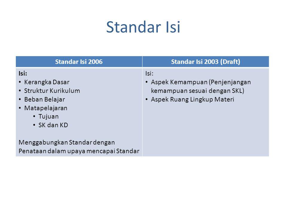 Standar Isi Standar Isi 2006Standar Isi 2003 (Draft) Isi: Kerangka Dasar Struktur Kurikulum Beban Belajar Matapelajaran Tujuan SK dan KD Menggabungkan