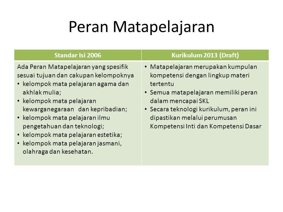 Peran Matapelajaran Standar Isi 2006Kurikulum 2013 (Draft) Ada Peran Matapelajaran yang spesifik sesuai tujuan dan cakupan kelompoknya kelompok mata p