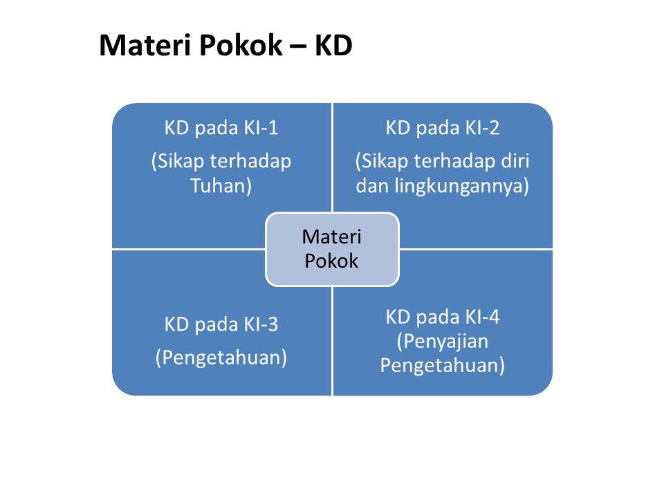 Materi Pokok – KD KD pada KI-1 (Sikap terhadap Tuhan) KD pada KI-2 (Sikap terhadap diri dan lingkungannya) KD pada KI-3 (Pengetahuan) KD pada KI-4 (Penyajian Pengetahuan) Materi Pokok
