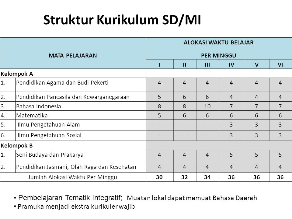 Struktur Kurikulum SD/MI Pembelajaran Tematik Integratif; Muatan lokal dapat memuat Bahasa Daerah Pramuka menjadi ekstra kurikuler wajib MATA PELAJARA