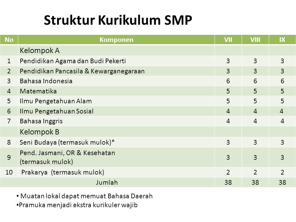Struktur Kurikulum SMP Muatan lokal dapat memuat Bahasa Daerah Pramuka menjadi ekstra kurikuler wajib NoKomponenVIIVIIIIX Kelompok A 1Pendidikan Agama dan Budi Pekerti333 2Pendidikan Pancasila & Kewarganegaraan333 3Bahasa Indonesia6 6 6 4Matematika555 5Ilmu Pengetahuan Alam555 6Ilmu Pengetahuan Sosial4 4 4 7Bahasa Inggris444 Kelompok B 8Seni Budaya (termasuk mulok)*333 9 Pend.