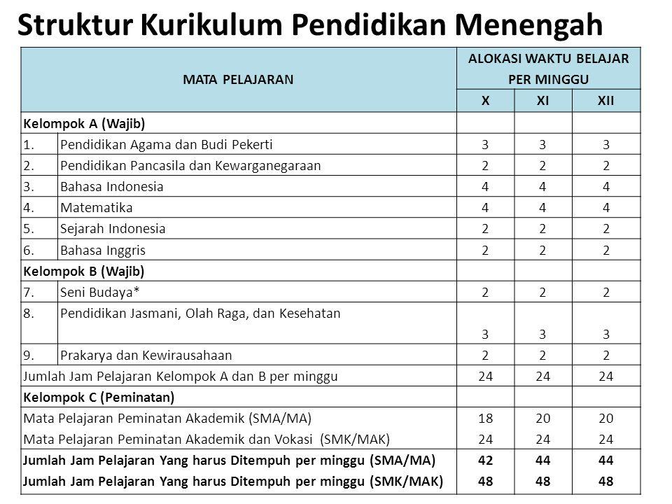 Struktur Kurikulum Pendidikan Menengah MATA PELAJARAN ALOKASI WAKTU BELAJAR PER MINGGU XXIXII Kelompok A (Wajib) 1.Pendidikan Agama dan Budi Pekerti33