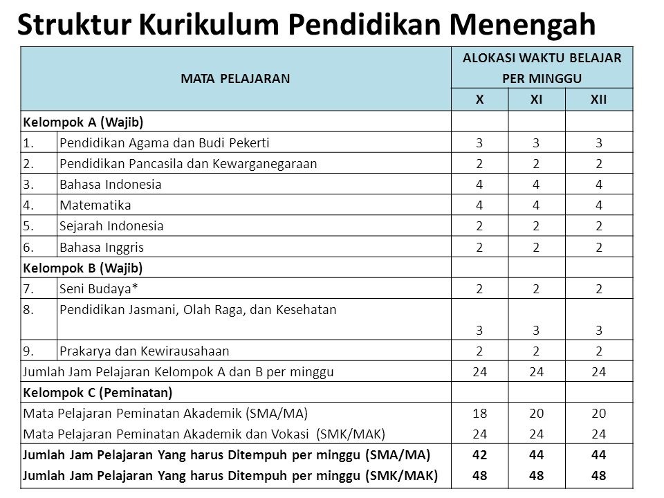 Struktur Kurikulum Pendidikan Menengah MATA PELAJARAN ALOKASI WAKTU BELAJAR PER MINGGU XXIXII Kelompok A (Wajib) 1.Pendidikan Agama dan Budi Pekerti333 2.Pendidikan Pancasila dan Kewarganegaraan222 3.Bahasa Indonesia444 4.Matematika444 5.Sejarah Indonesia222 6.Bahasa Inggris222 Kelompok B (Wajib) 7.Seni Budaya*222 8.Pendidikan Jasmani, Olah Raga, dan Kesehatan 333 9.Prakarya dan Kewirausahaan222 Jumlah Jam Pelajaran Kelompok A dan B per minggu 24 Kelompok C (Peminatan) Mata Pelajaran Peminatan Akademik (SMA/MA) Mata Pelajaran Peminatan Akademik dan Vokasi (SMK/MAK) 18 24 20 24 20 24 Jumlah Jam Pelajaran Yang harus Ditempuh per minggu (SMA/MA) Jumlah Jam Pelajaran Yang harus Ditempuh per minggu (SMK/MAK) 42 48 44 48 44 48