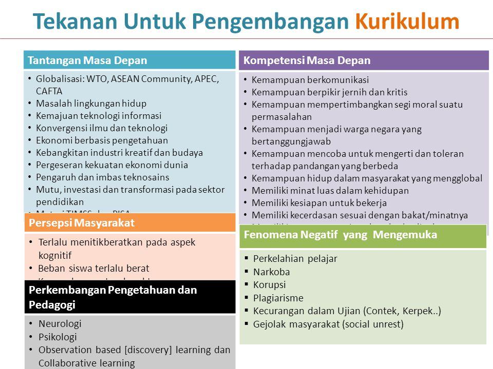 Struktur Kurikulum SD/MI Pembelajaran Tematik Integratif; Muatan lokal dapat memuat Bahasa Daerah Pramuka menjadi ekstra kurikuler wajib MATA PELAJARAN ALOKASI WAKTU BELAJAR PER MINGGU IIIIIIIVVVI Kelompok A 1.Pendidikan Agama dan Budi Pekerti444444 2.Pendidikan Pancasila dan Kewarganegaraan566444 3.Bahasa Indonesia8810777 4.Matematika566666 5.