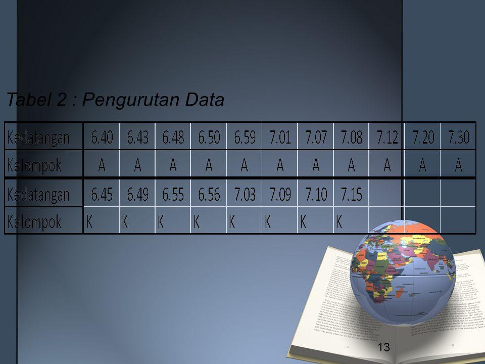 Tabel 2 : Pengurutan Data 13