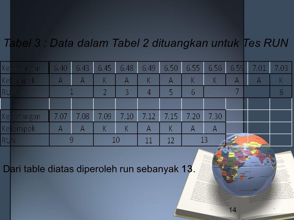 Tabel 3 : Data dalam Tabel 2 dituangkan untuk Tes RUN Dari table diatas diperoleh run sebanyak 13. 14