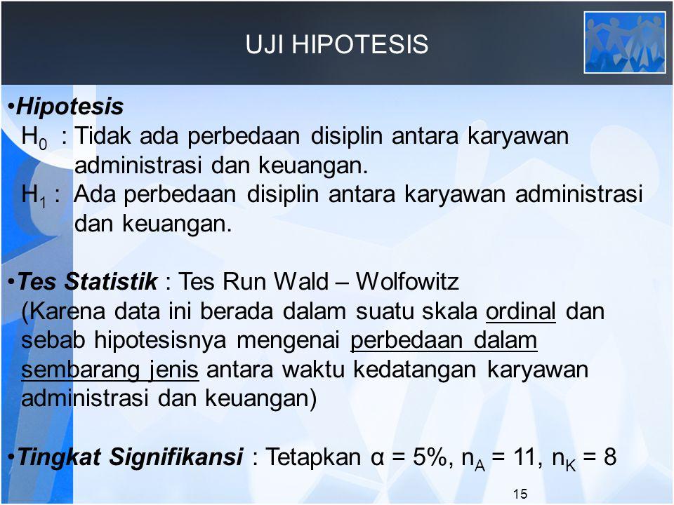 UJI HIPOTESIS Hipotesis H 0 : Tidak ada perbedaan disiplin antara karyawan administrasi dan keuangan. H 1 : Ada perbedaan disiplin antara karyawan adm