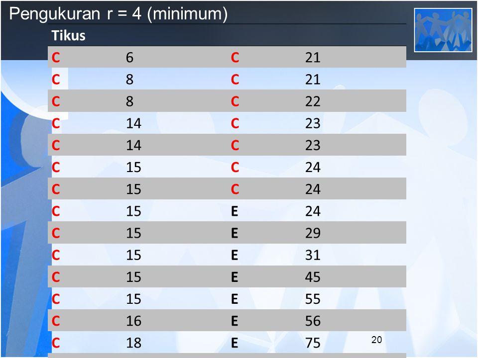 Pengukuran r = 4 (minimum) Tikus C6C21 C8C C8C22 C14C23 C14C23 C15C24 C15C24 C15E24 C15E29 C15E31 C15E45 C15E55 C16E56 C18E75 E20