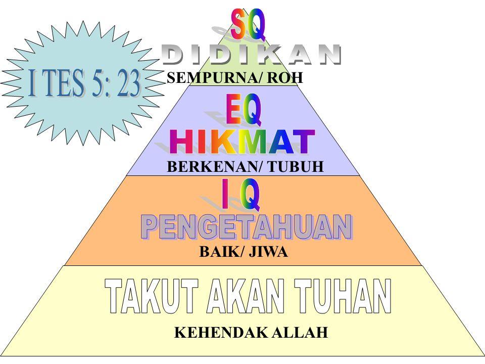KEHENDAK ALLAH BAIK/ JIWA BERKENAN/ TUBUH SEMPURNA/ ROH