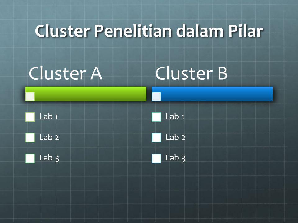 Cluster Penelitian dalam Pilar Cluster A Lab 1 Lab 2 Lab 3 Cluster B Lab 1 Lab 2 Lab 3