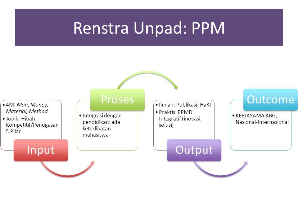 Renstra Unpad: PPM 4M: Man, Money, Material, Method Topik: Hibah Kompetitif/Penugasa n 5 Pilar Input Integrasi dengan pendidikan: ada keterlibatan mah