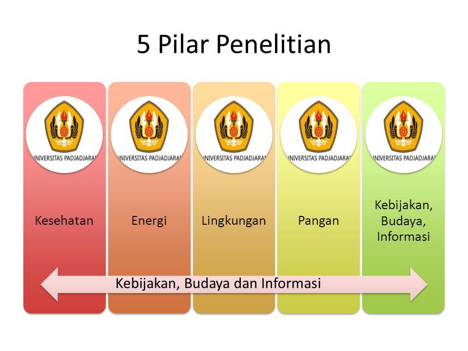 5 Pilar Penelitian KesehatanEnergi Lingkunga n Pangan Kebijakan, Budaya, Informasi Kebijakan, Budaya dan Informasi