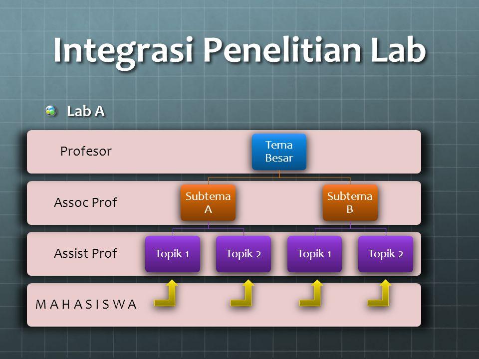 Integrasi Penelitian Lab Lab A M A H A S I S W A Assist Prof Assoc Prof Profesor Tema Besar Subtem a A Topik 1Topik 2 Subtem a B Topik 1Topik 2