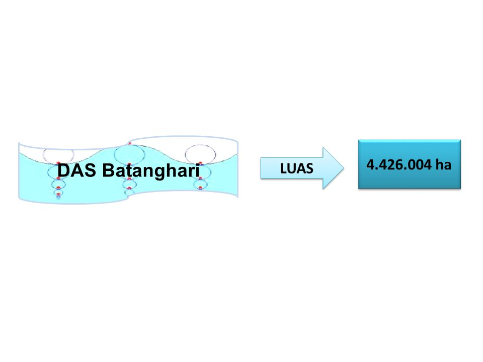 LUAS 4.426.004 ha DAS Batanghari