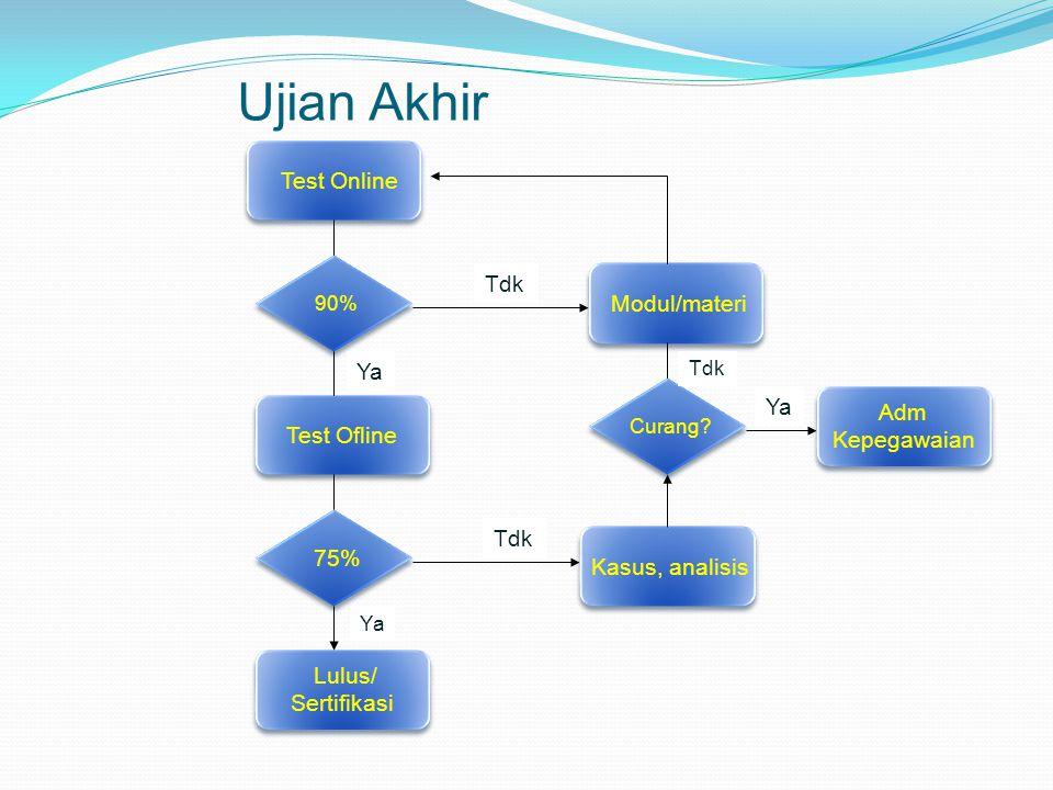 Test Online 90% Test Ofline 75% Lulus/ Sertifikasi Lulus/ Sertifikasi Modul/materi Tdk Ya Kasus, analisis Curang.