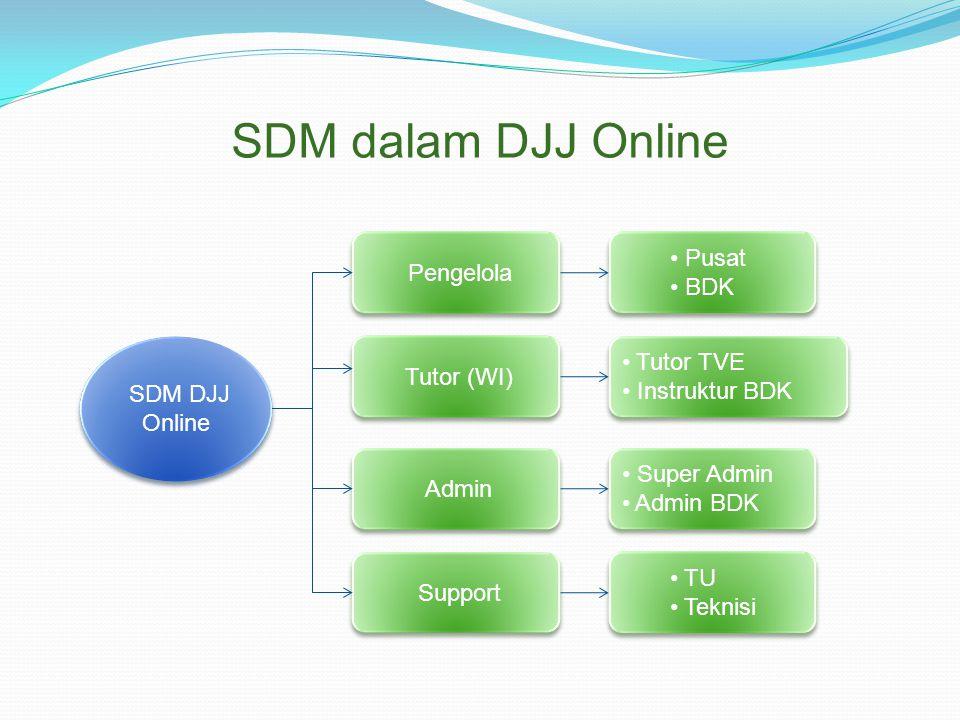 SDM dalam DJJ Online SDM DJJ Online Pengelola Tutor (WI) Admin Support Pusat BDK Pusat BDK Tutor TVE Instruktur BDK Tutor TVE Instruktur BDK Super Admin Admin BDK Super Admin Admin BDK TU Teknisi TU Teknisi