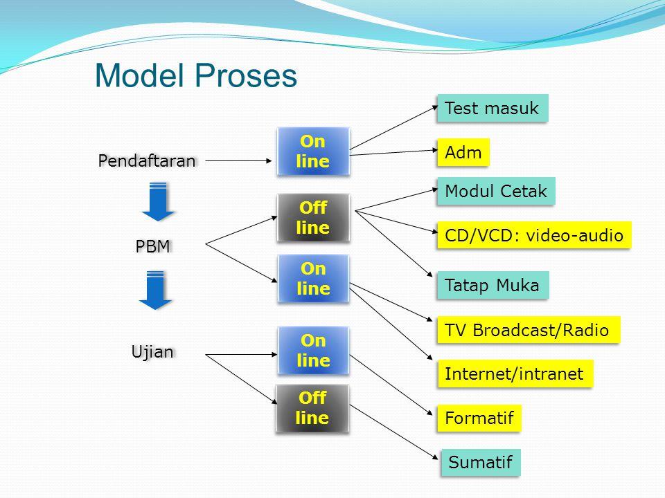 Belajar Mandiri TVE Test, latihan Siap UA Tutorial TTM Modul Cetak CD/VCD, dll Web, Online Disko Aktivitas Belajar Mandiri