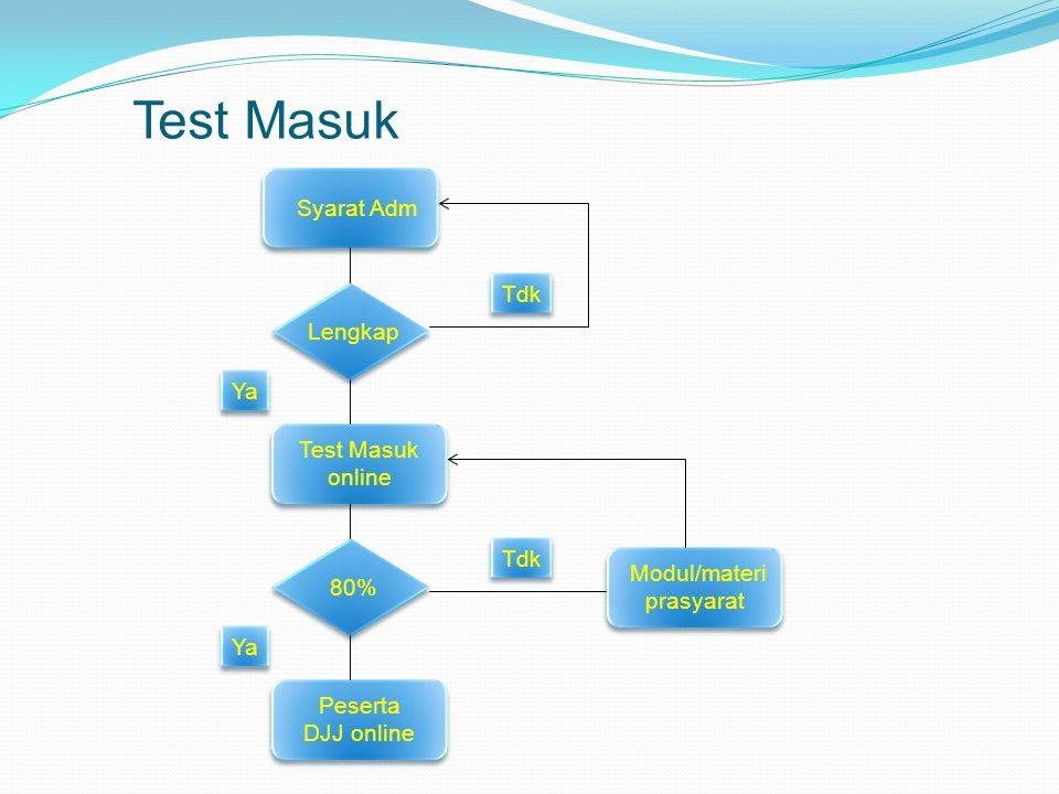 Syarat Adm Lengkap Test Masuk online Test Masuk online 80% Peserta DJJ online Peserta DJJ online Modul/materi prasyarat Modul/materi prasyarat Tdk Ya Test Masuk