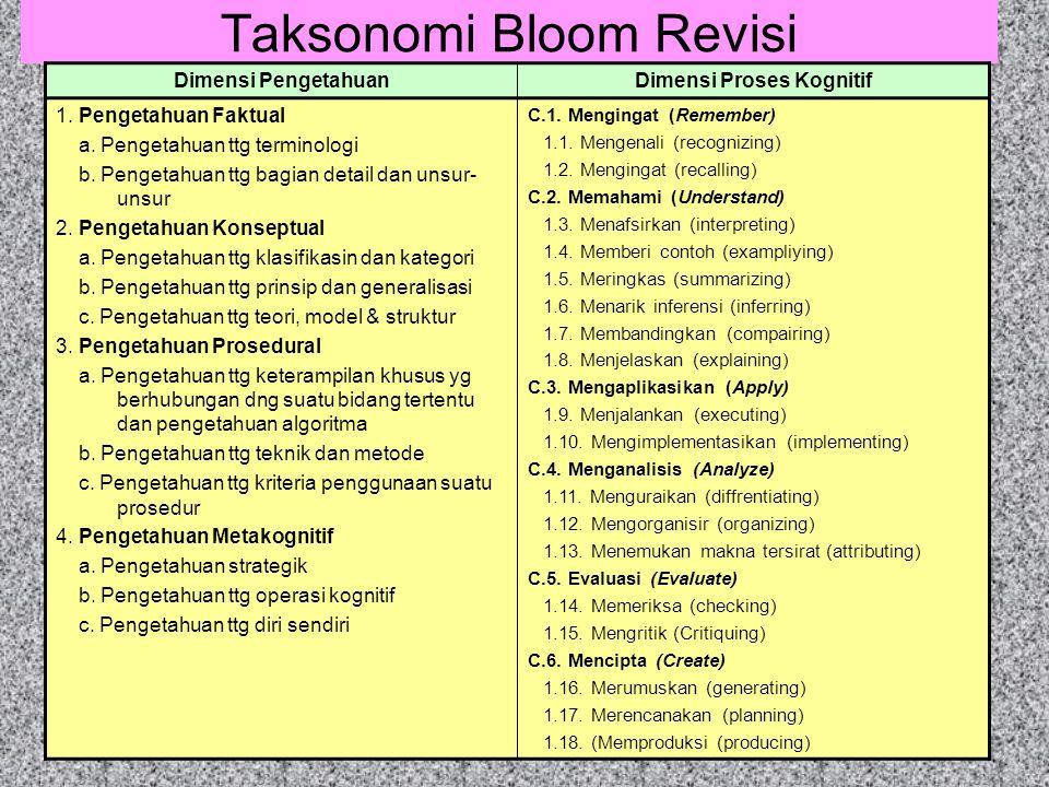 Taksonomi Bloom Revisi Dimensi PengetahuanDimensi Proses Kognitif 1. Pengetahuan Faktual a. Pengetahuan ttg terminologi b. Pengetahuan ttg bagian deta