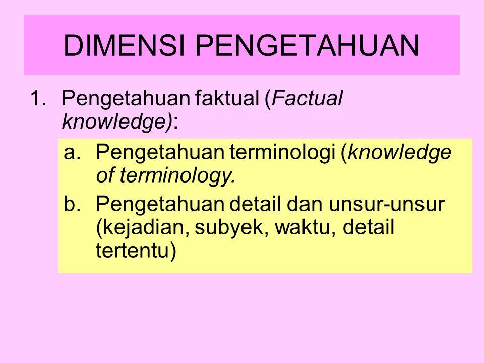 DIMENSI PENGETAHUAN 1.Pengetahuan faktual (Factual knowledge): a.Pengetahuan terminologi (knowledge of terminology. b.Pengetahuan detail dan unsur-uns