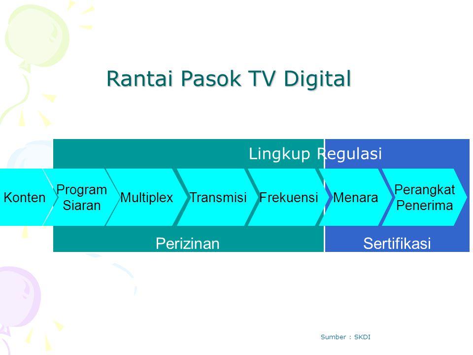SertifikasiPerizinan Konten Program Siaran MultiplexTransmisiFrekuensi Perangkat Penerima Menara Lingkup Regulasi Rantai Pasok TV Digital Sumber : SKD