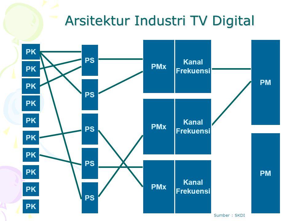 PK PS PMx PM Kanal Frekuensi Kanal Frekuensi Kanal Frekuensi Arsitektur Industri TV Digital Sumber : SKDI
