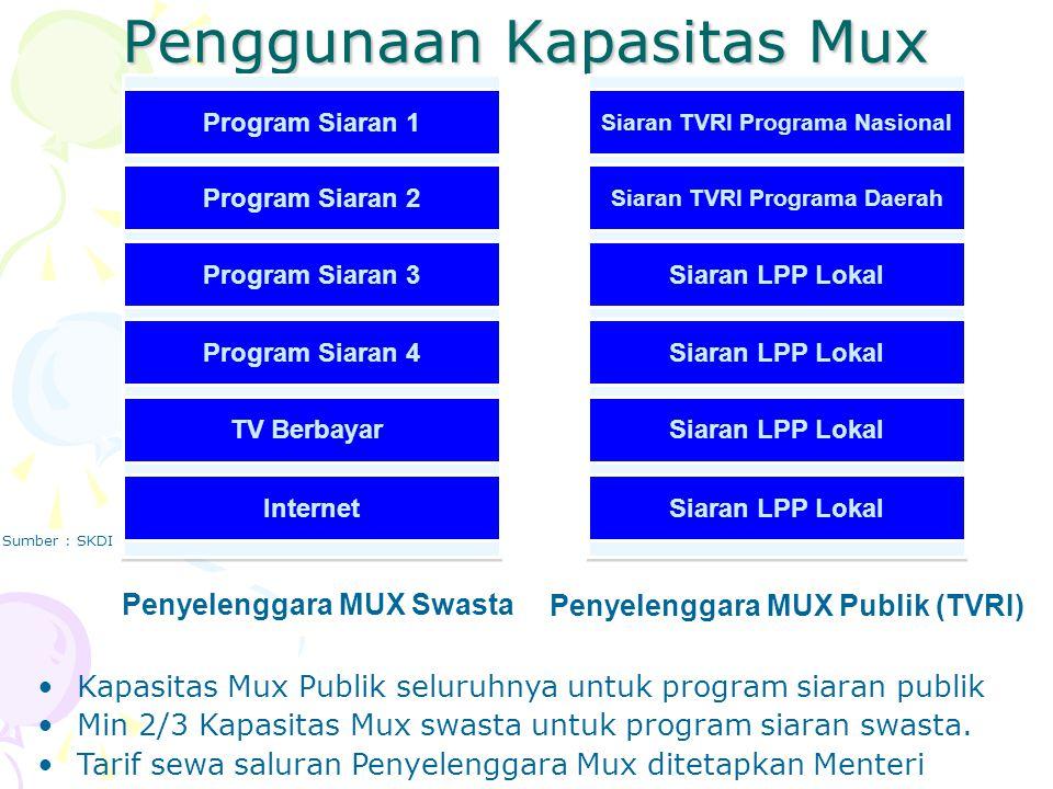 Penggunaan Kapasitas Mux Program Siaran 1 Program Siaran 2 Program Siaran 3 Program Siaran 4 TV Berbayar Internet Siaran TVRI Programa Nasional Siaran
