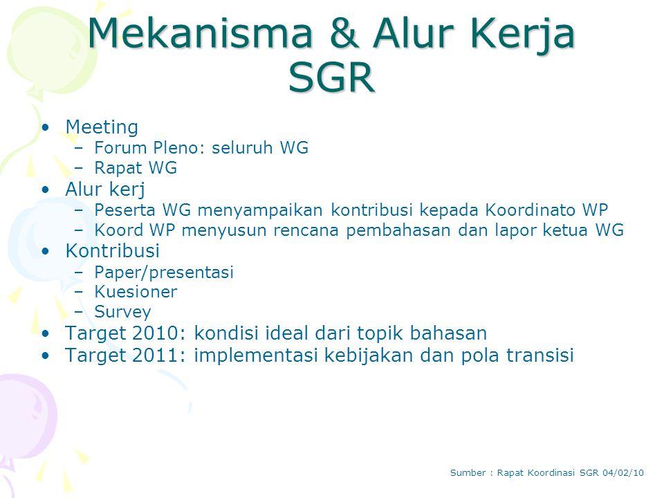 Mekanisma & Alur Kerja SGR Meeting –Forum Pleno: seluruh WG –Rapat WG Alur kerj –Peserta WG menyampaikan kontribusi kepada Koordinato WP –Koord WP menyusun rencana pembahasan dan lapor ketua WG Kontribusi –Paper/presentasi –Kuesioner –Survey Target 2010: kondisi ideal dari topik bahasan Target 2011: implementasi kebijakan dan pola transisi Sumber : Rapat Koordinasi SGR 04/02/10