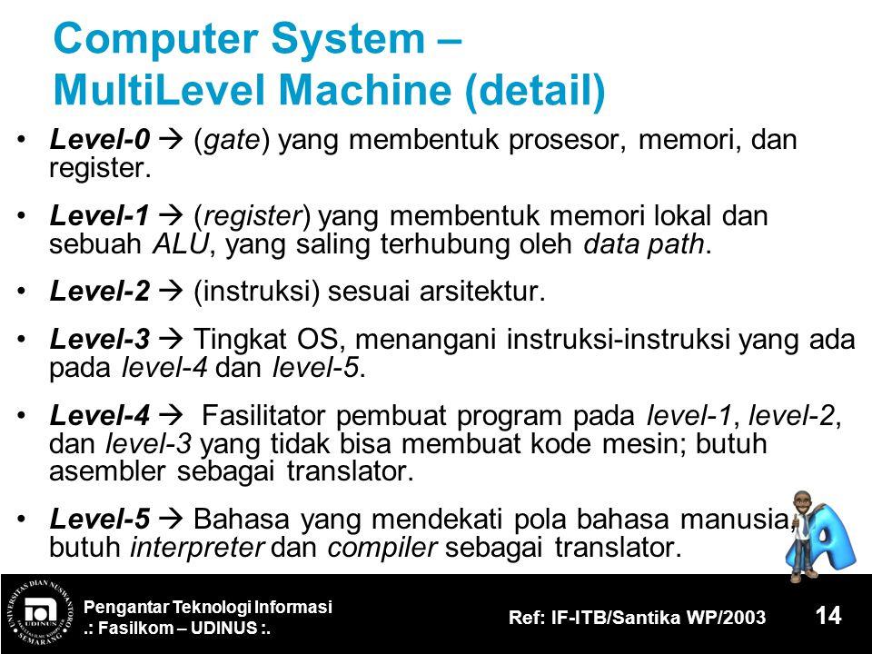 Pengantar Teknologi Informasi.: Fasilkom – UDINUS :. Ref: IF-ITB/Santika WP/2003 14 Computer System – MultiLevel Machine (detail) Level-0  (gate) yan
