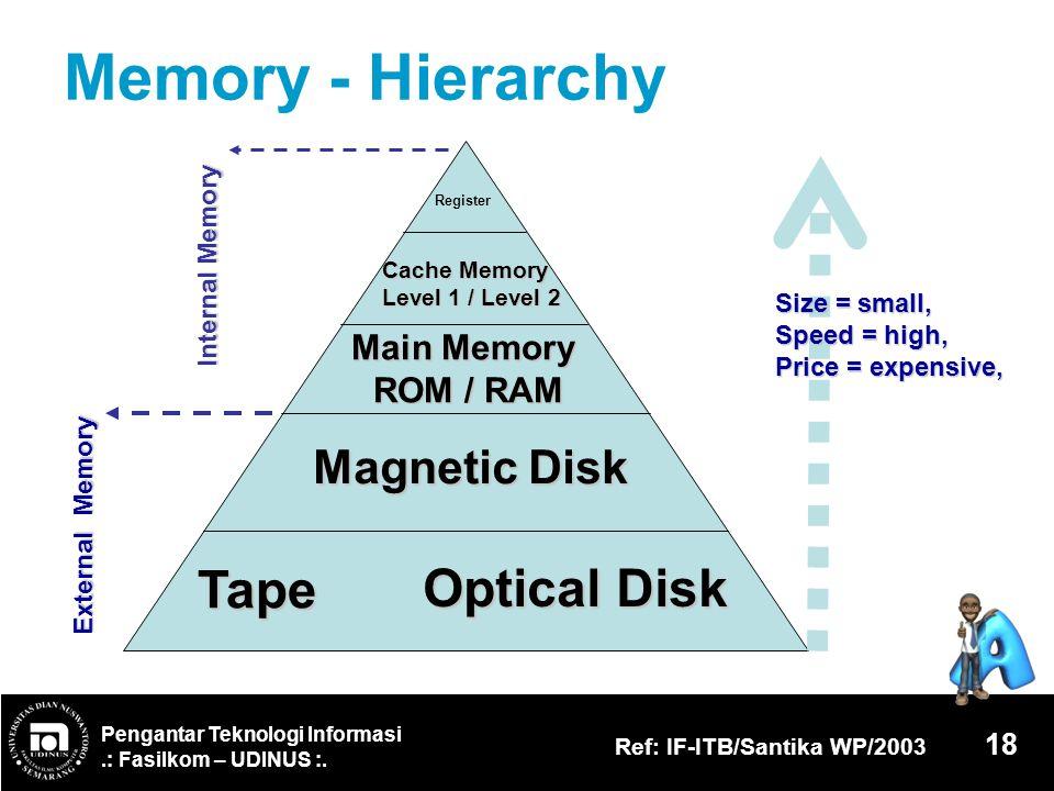 Pengantar Teknologi Informasi.: Fasilkom – UDINUS :. Ref: IF-ITB/Santika WP/2003 18 Memory - Hierarchy Register Cache Memory Level 1 / Level 2 Main Me