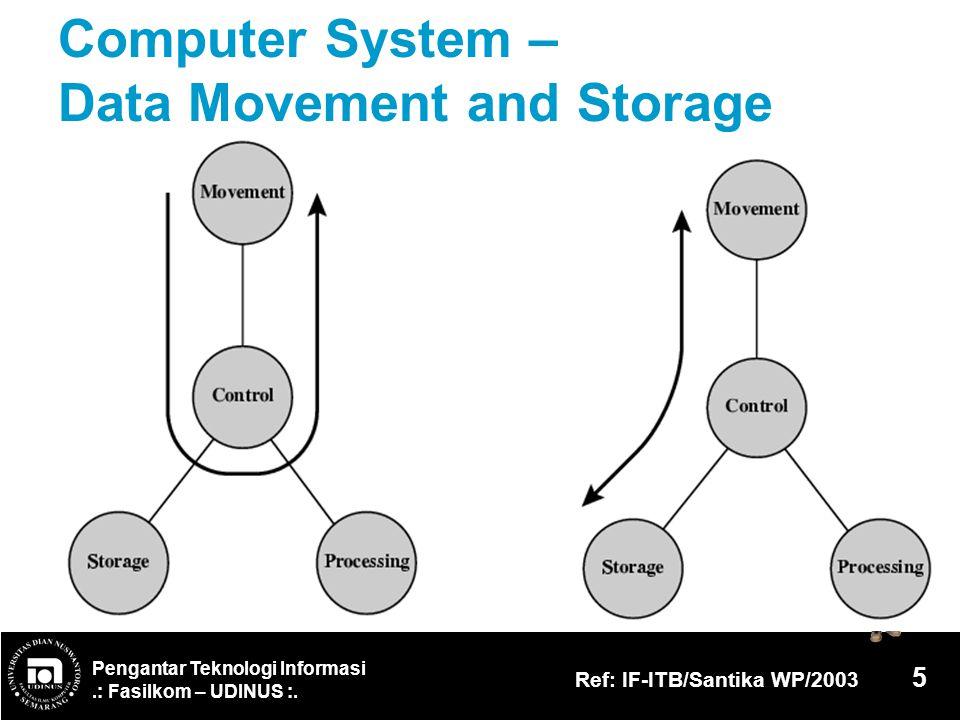 Pengantar Teknologi Informasi.: Fasilkom – UDINUS :. Ref: IF-ITB/Santika WP/2003 5 Computer System – Data Movement and Storage