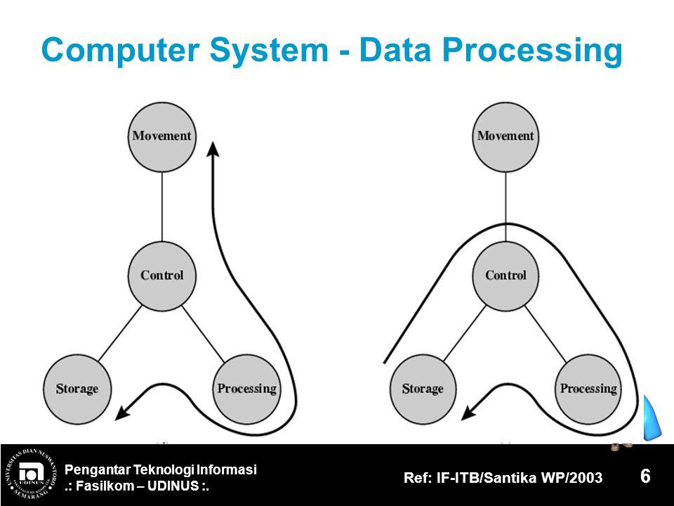 Pengantar Teknologi Informasi.: Fasilkom – UDINUS :. Ref: IF-ITB/Santika WP/2003 6 Computer System - Data Processing