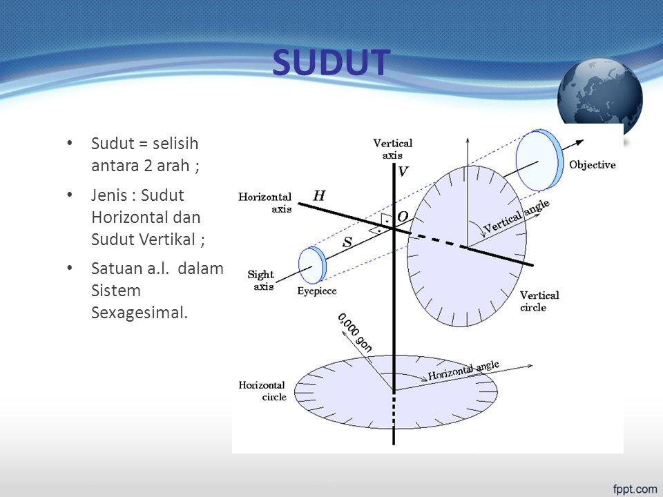 SUDUT Sudut = selisih antara 2 arah ; Jenis : Sudut Horizontal dan Sudut Vertikal ; Satuan a.l.