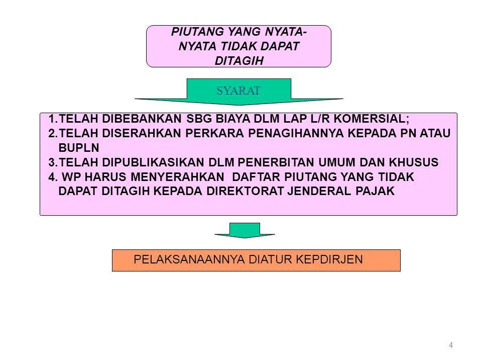 4 1.TELAH DIBEBANKAN SBG BIAYA DLM LAP L/R KOMERSIAL; 2.TELAH DISERAHKAN PERKARA PENAGIHANNYA KEPADA PN ATAU BUPLN 3.TELAH DIPUBLIKASIKAN DLM PENERBIT