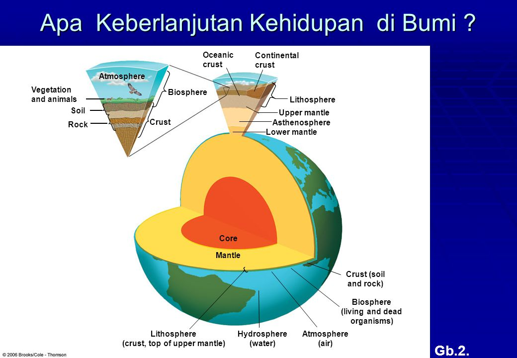 Gb.2. Atmosphere Biosphere Crust Lower mantle Asthenosphere Upper mantle Continental crust Oceanic crust Lithosphere Vegetation and animals Soil Rock