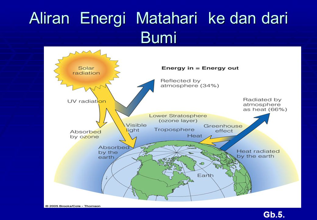 Heat radiated by the earth Solar radiation Absorbed by ozone UV radiation Visible light Absorbed by the earth Reflected by atmosphere (34%) Energy in = Energy out Radiated by atmosphere as heat (66%) Lower Stratosphere (ozone layer) Troposphere Greenhouse effect Heat Aliran Energi Matahari ke dan dari Bumi Gb.6.