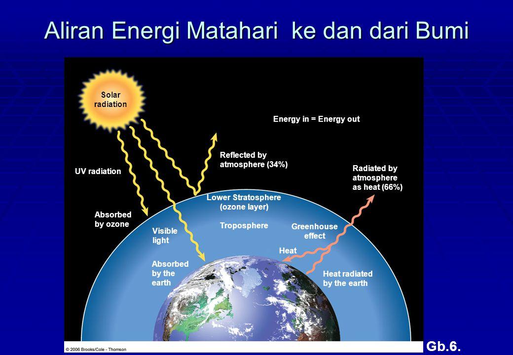 Mengapa Bumi cocok untuk kehidupan?  Ketersediaan air  Temperatur  Gravitasi  Atmosfer