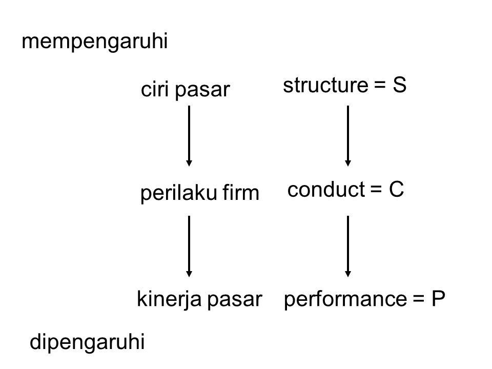 perilaku firm mempengaruhi dipengaruhi ciri pasar kinerja pasar structure = S conduct = C performance = P