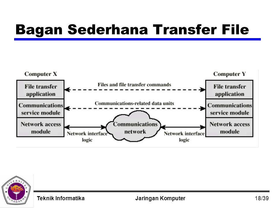 18/39 Jaringan KomputerTeknik Informatika Bagan Sederhana Transfer File