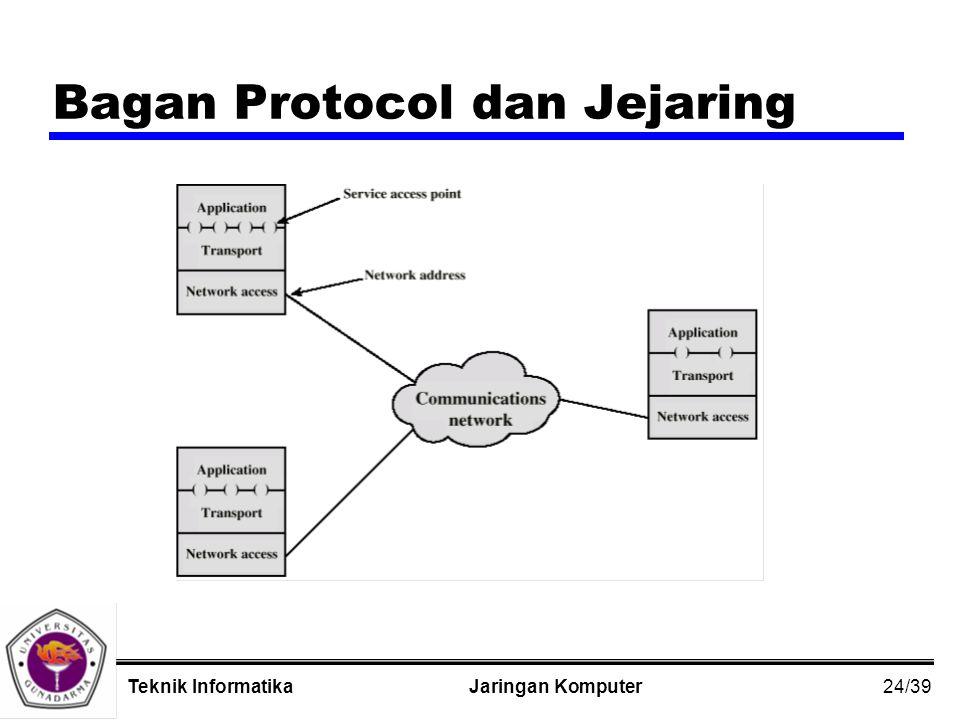 24/39 Jaringan KomputerTeknik Informatika Bagan Protocol dan Jejaring