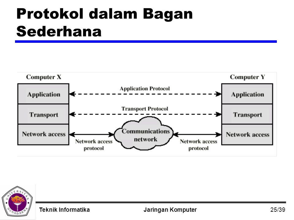 25/39 Jaringan KomputerTeknik Informatika Protokol dalam Bagan Sederhana