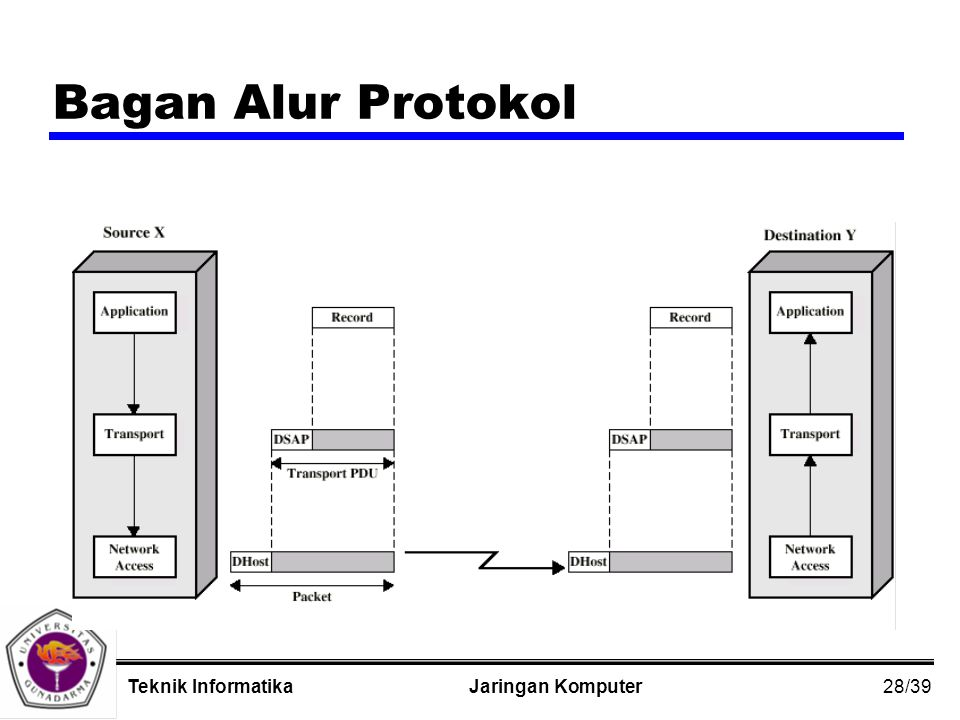 28/39 Jaringan KomputerTeknik Informatika Bagan Alur Protokol