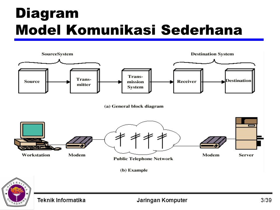 4/39 Jaringan KomputerTeknik Informatika Tugas Pokok Komunikasi zPenggunaan Sistem Transmisi zInterfacing zSignal Generation zSinkronisasi zExchange Management zDeteksi dan koreksi kesalahan zAddressing and routing zPemulihan zMessage formatting zKeamanan zManajemen Network