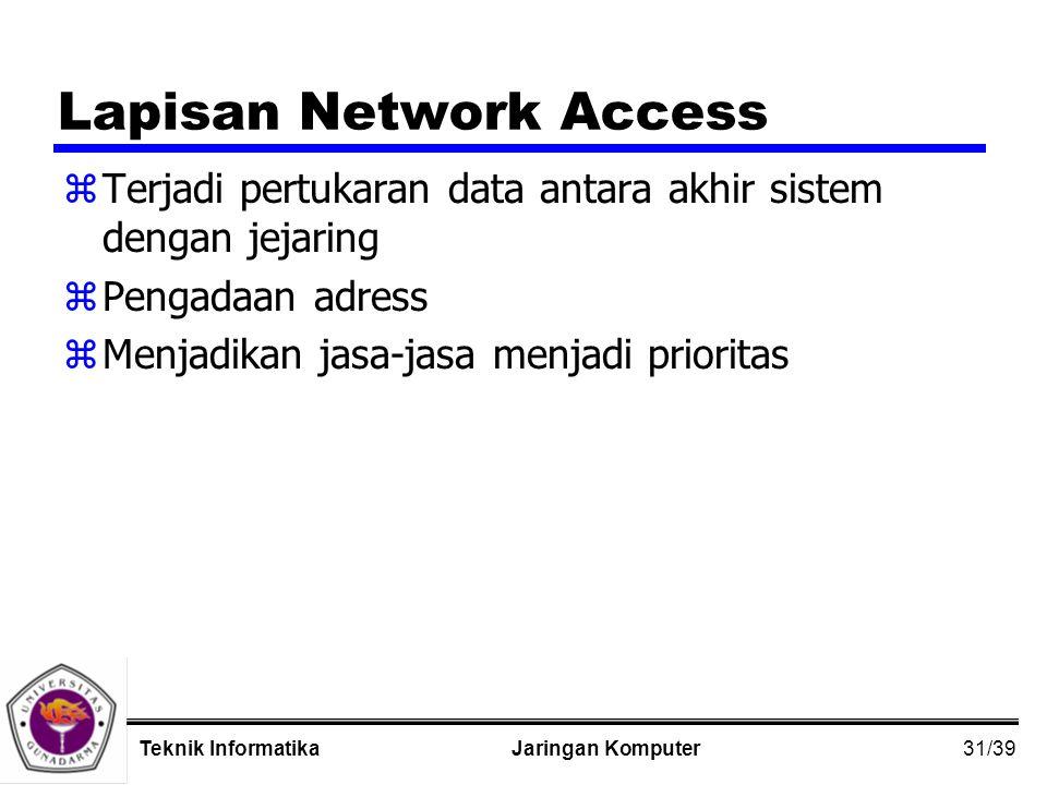 31/39 Jaringan KomputerTeknik Informatika Lapisan Network Access zTerjadi pertukaran data antara akhir sistem dengan jejaring zPengadaan adress zMenjadikan jasa-jasa menjadi prioritas