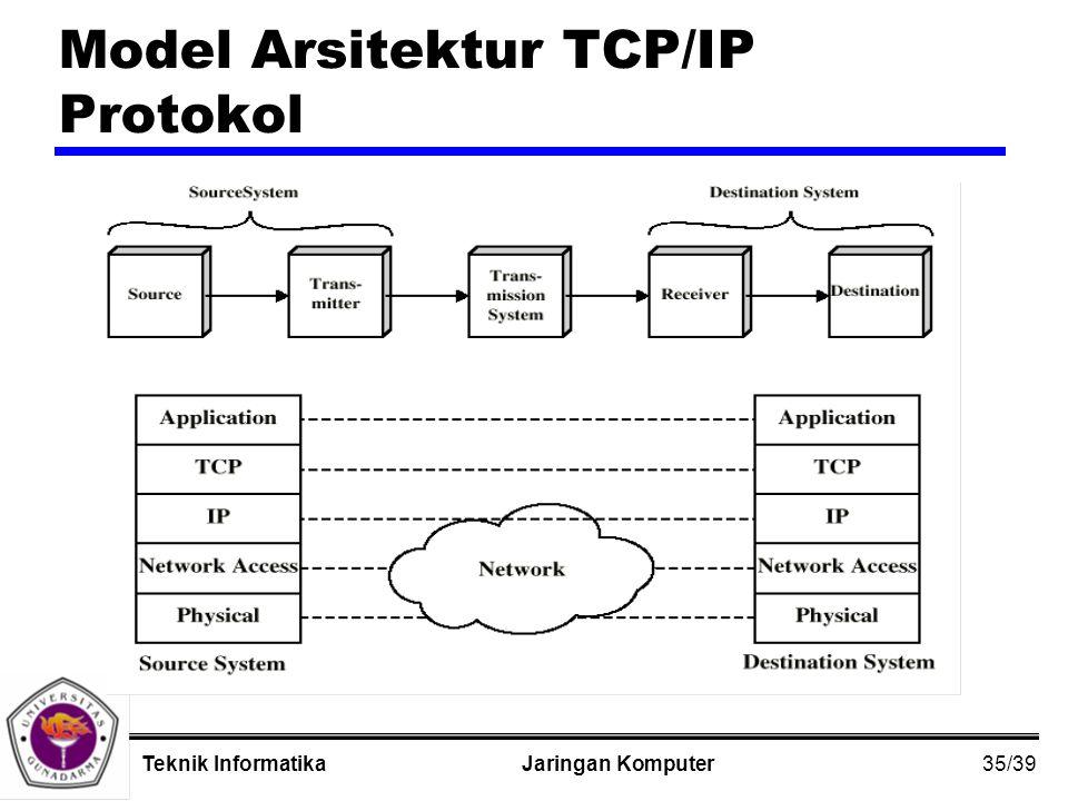 35/39 Jaringan KomputerTeknik Informatika Model Arsitektur TCP/IP Protokol