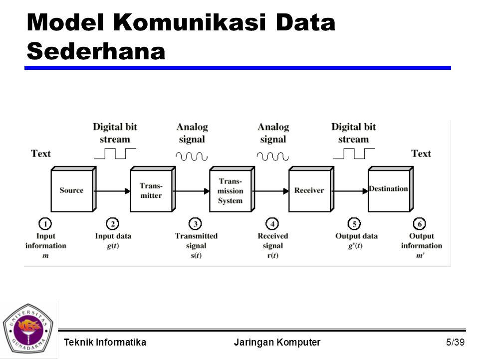 5/39 Jaringan KomputerTeknik Informatika Model Komunikasi Data Sederhana