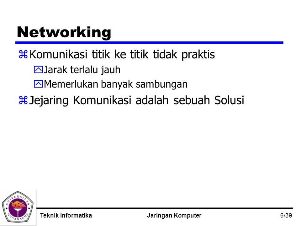 6/39 Jaringan KomputerTeknik Informatika Networking zKomunikasi titik ke titik tidak praktis yJarak terlalu jauh yMemerlukan banyak sambungan zJejaring Komunikasi adalah sebuah Solusi